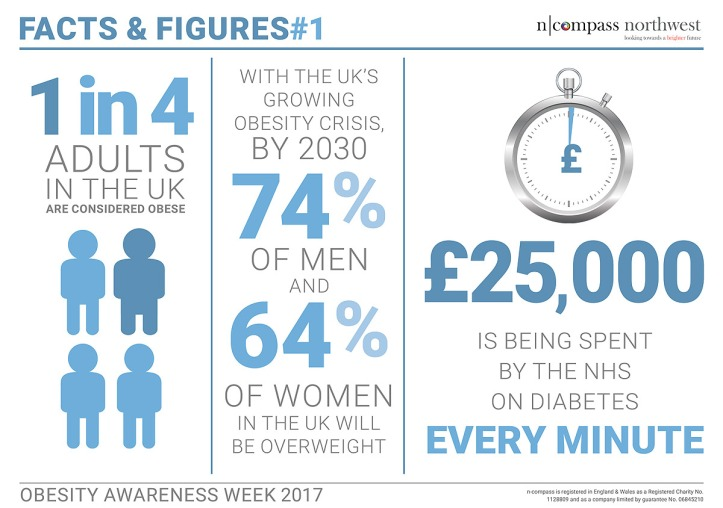 53330---n-compass---Obesity-Awareness-Week-Infographic-1